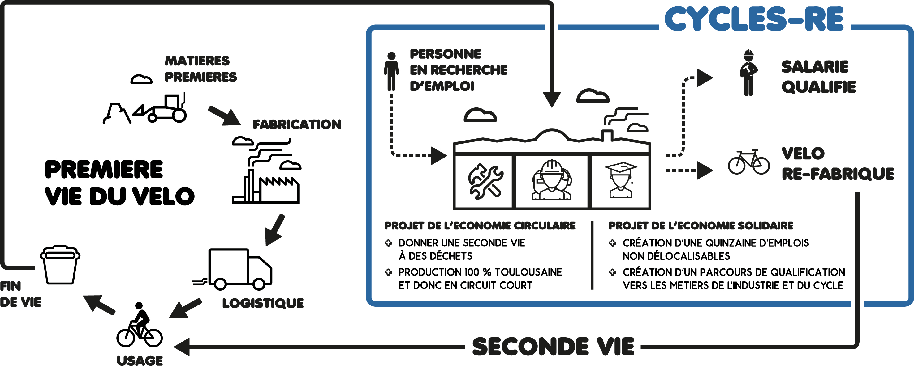 Schéma Fonctionnement Cycle Re
